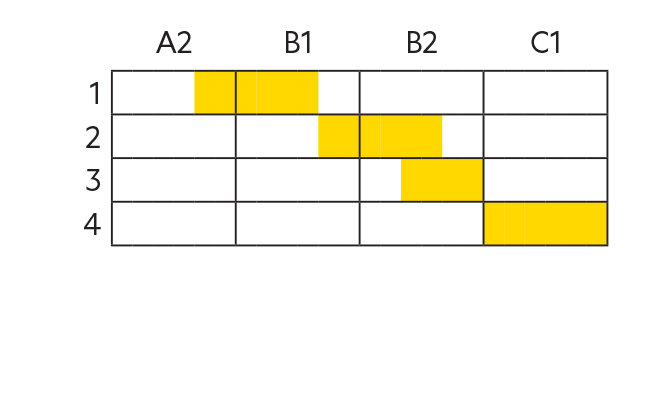 Perspectives CEFR Chart