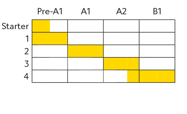 Time Zones CEFR Chart